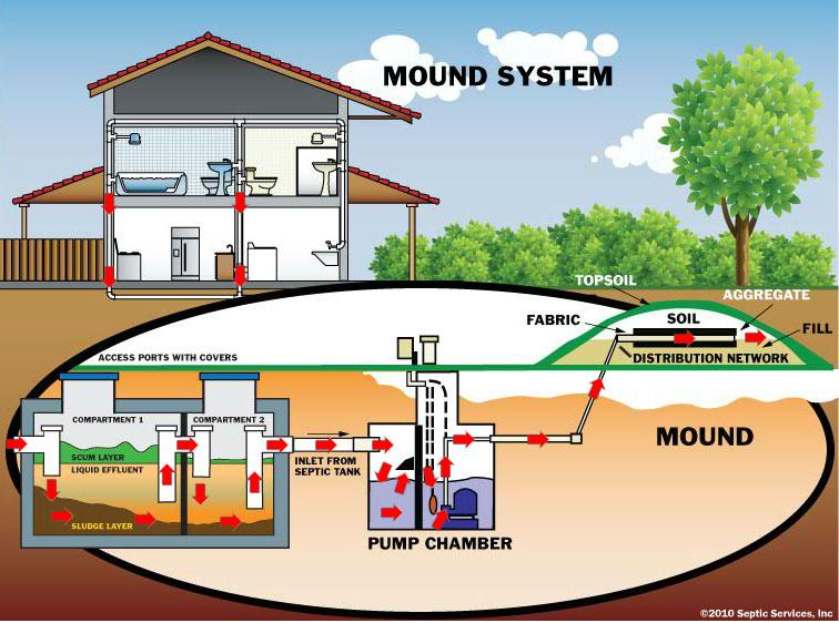 Monroe Septic Pumping Information Sultan Pumper