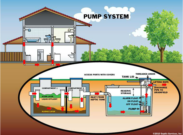 residential electrical schematic diagrams with Spetic 20pumping 20monroe 20washington on Index moreover 3and4wyinfo likewise How Does An Electric Vehicle Work besides Spetic 20pumping 20Monroe 20Washington together with Residential Service Requirements.